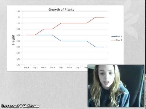 How does temperature effect plant growth? dillon