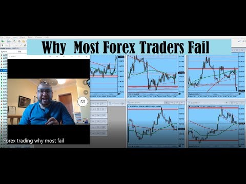 The Real Reasons Why Most Forex Traders Fail