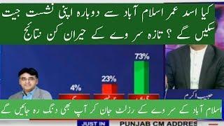 NA 48 ISLAMABAD WHO WILL WIN PTI ASADUMER OR PMLN DUNYA NEWS HABIB A SURVEY RESULT
