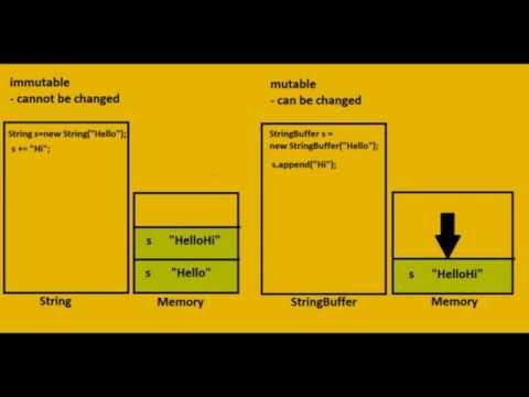 String and Stringbuffer in java basic knowledge