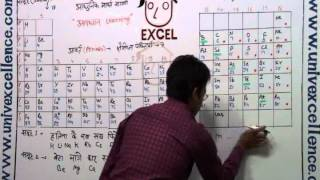 Periodic table easy tricks music jinni learn periodic table with avdhan science in 1 min 10 science in hindi medium urtaz Image collections