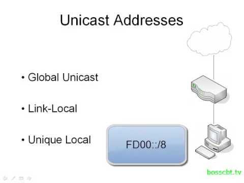 3. IPv6 Address Types