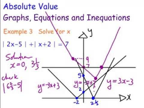 Double absolute value equation