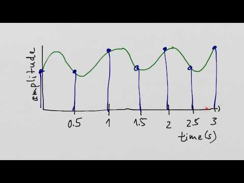 Sampling interval and sampling rate/frequency