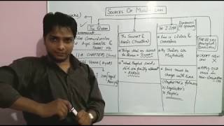 Sources of Muslim Laws #Episode-2