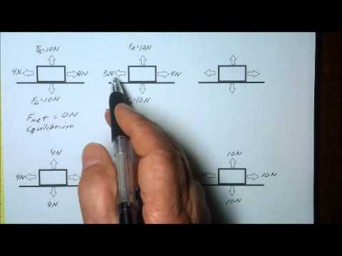 Force Vectors, Equilibrium, and Net Force, Explained