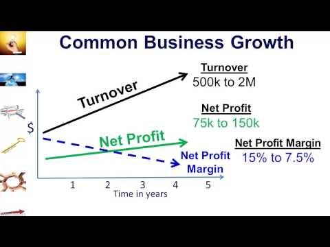 How to Increase Profits | How to Increase Profit Margins | Net Profit Ratios