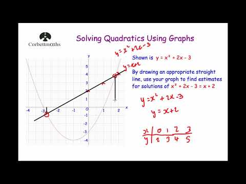 Solving Quadratics Graphically 2 - Corbettmaths