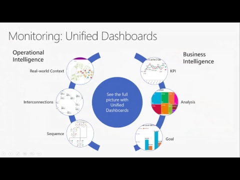 Drive operational and business intelligence using Visio Visual  for Power BI