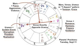 Venus with Jupiter in Libra, Sept 2018: Effects for Each Sign