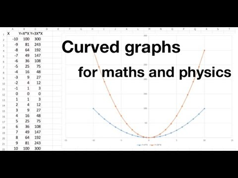 Curved graph shapes in maths and physics - log, exponential, sine and more: fizzics.org