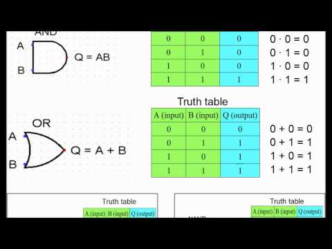 How to remember truth tables for logic gates?