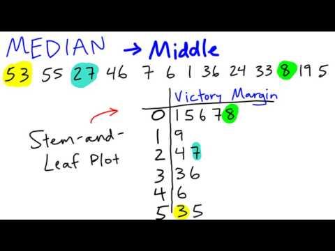 JCHS Math - Measures of Central Tendency, Stem and Leaf Plots