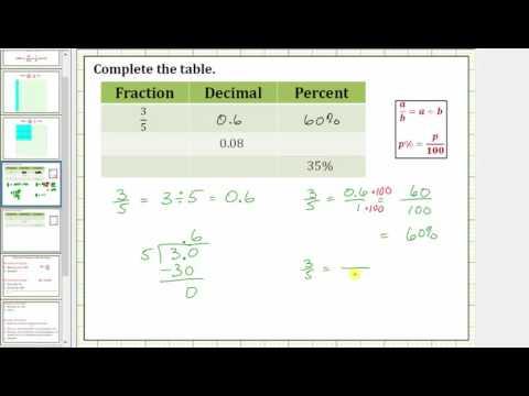 Percent Intro and Basic Percent, Fraction, Decimal Conversions (No Calculator)