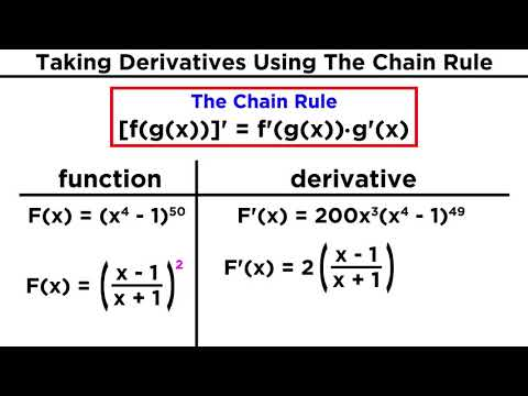 Derivatives of Composite Functions: The Chain Rule