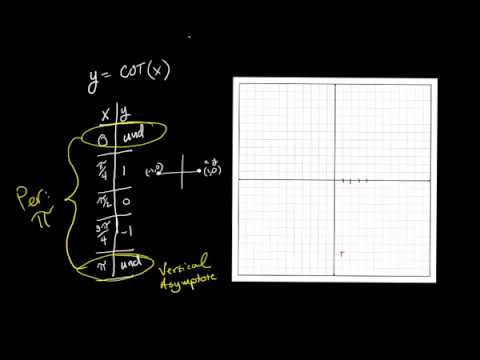 Graphing Cotangent Functions #1 the basics