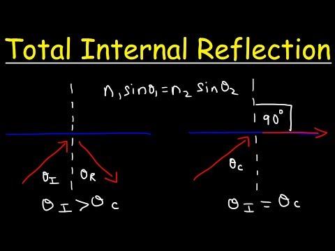 Total Internal Reflection & The Critical Angle, Optics - Physics