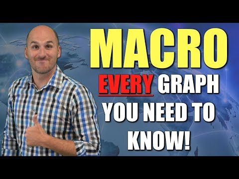AP Macro Exam Review:  EVERY Macro Graph You Need to Know in 5 Minutes!!!