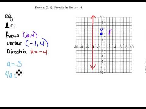 Find Equation of Parabola given Focus and Directrix 7.2