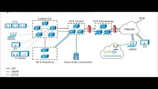 Cisco Expressway at the Collaboration Edge - PakVim net HD Vdieos Portal