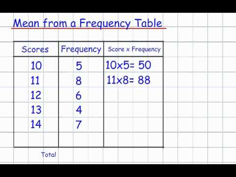 Mean from a Frequency Table (GCSE Mathematics Handling Data)