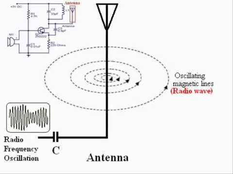 How Radio Waves Are Produced