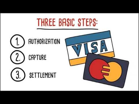 How Online Credit Card Payments Work - MGR Consulting Group