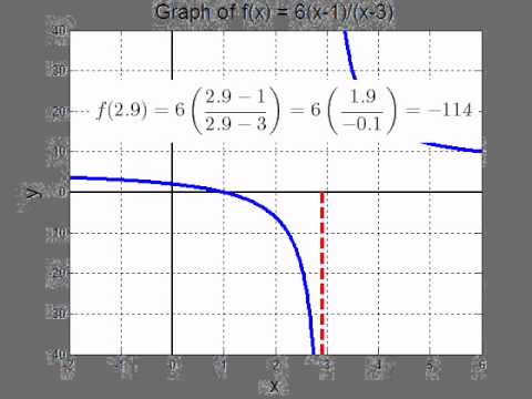 Rational Functions: What is a vertical asymptote?