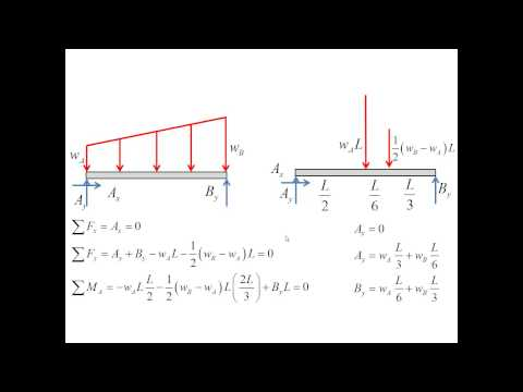 A beam under trapezoidal distributed load
