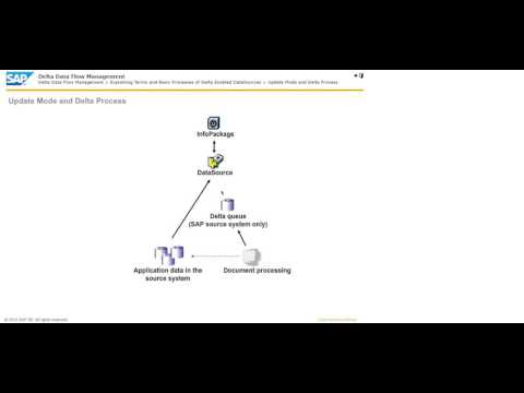 3  Delta Data Flow Management