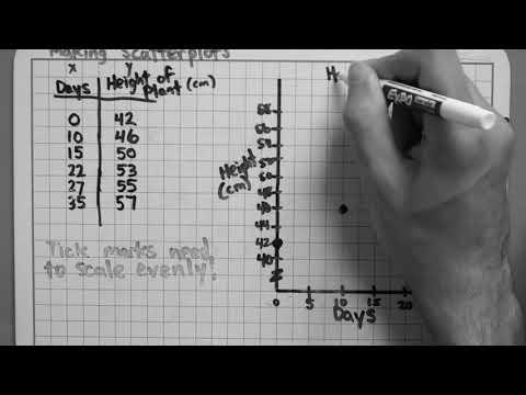 Making Scatterplots (2-4-3)