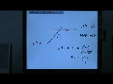 Refractive Index In Relation with the Critical Angle