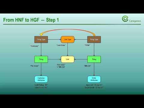 Pros & Cons of Hyper Generalized Data Models
