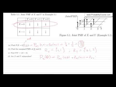 38-Joint Probability Mass Function (PMF)
