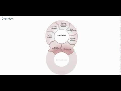 Procurement processes - Procurement training - Purchasing skills