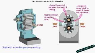Gear Pump Working Animation - maintenance training