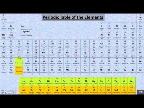 A simple way to memorise first 20 elements of the Periodic Table