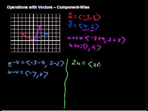 What are Operations with Vectors -- Component Wise Explained - Algebra Tips