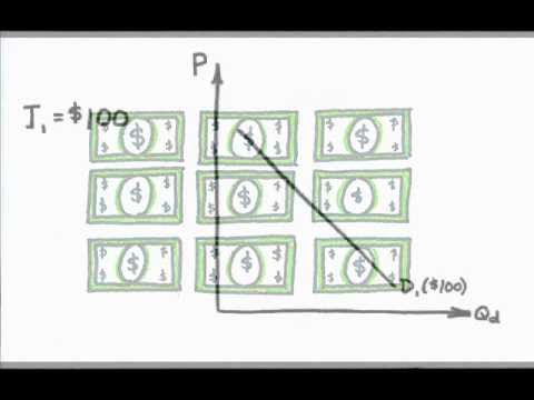 Episode 12: Change in Demand vs Change in Quantity Demanded
