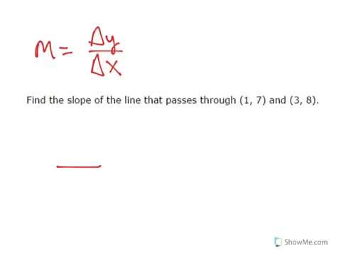 Find Slope given Two Ordered Pairs