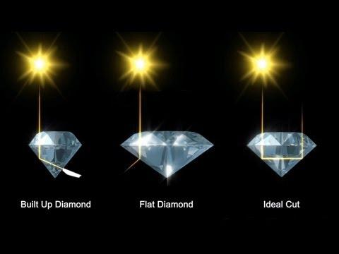 What is 'diamond cut'?