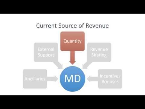 How physicians generate revenue
