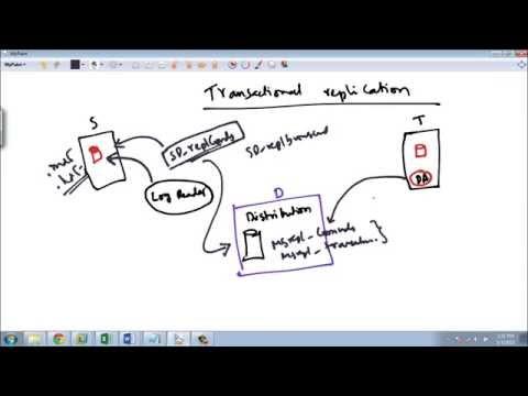 SQL Server Replication - Part 3
