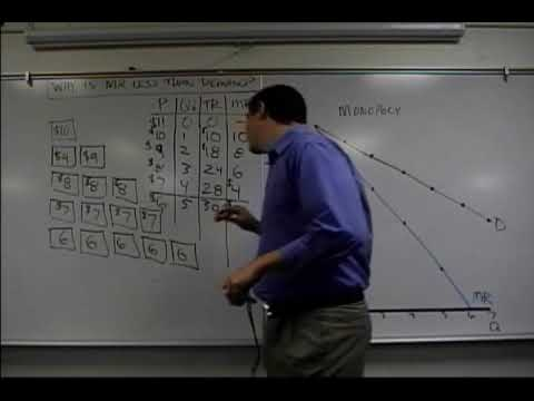 Micro 4.1 Monopoly Demand and MR: Econ Concepts in 60 Seconds monopoly graph