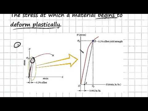 Yield and Tensile Strength | Engineering Materials