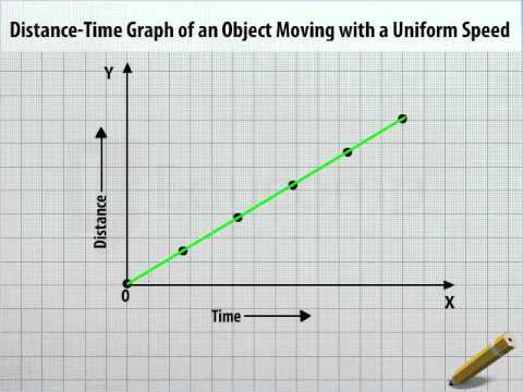 Distance Time Graph of an Object Moving with a Uniform Speed - DM -Class 9