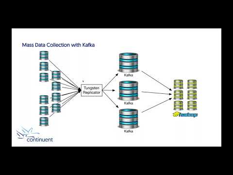 Continuent Webinar: Real-time Data Loading from Oracle and MySQL into Kafka