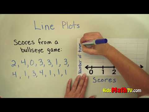 Tracing line plots on a graphs with coordinate values, math tutorial