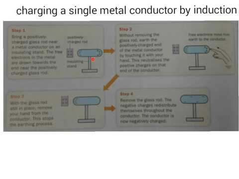 Charging a single conductor by induction