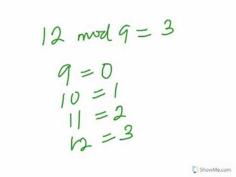 Modular Arithmetic: Modulo Concept - Part 1